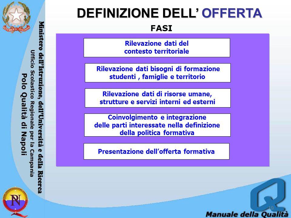 DEFINIZIONE DELL' OFFERTA