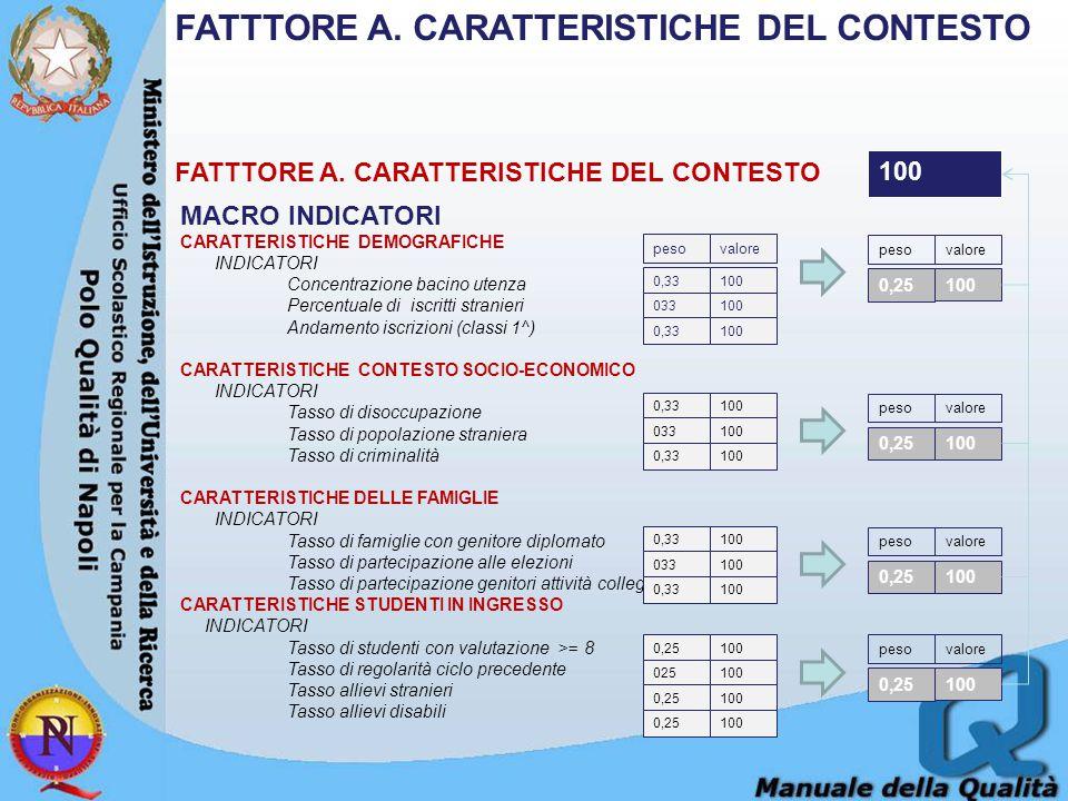 FATTTORE A. CARATTERISTICHE DEL CONTESTO