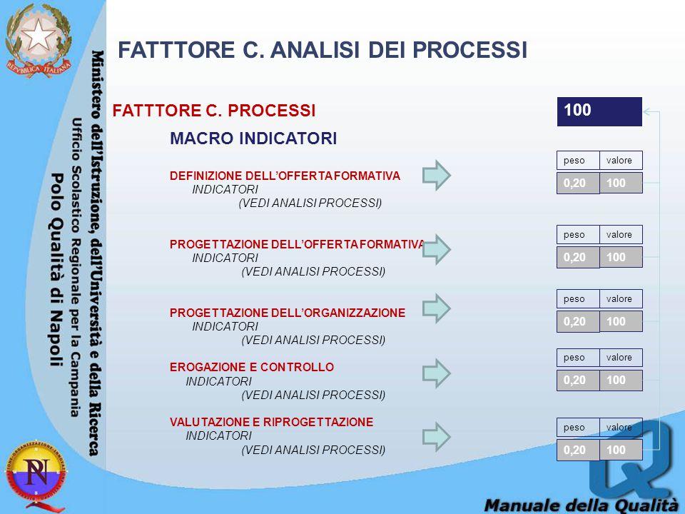 FATTTORE C. ANALISI DEI PROCESSI