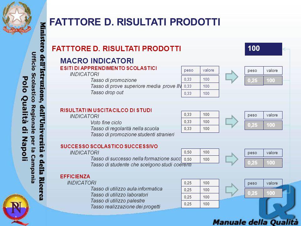 FATTTORE D. RISULTATI PRODOTTI