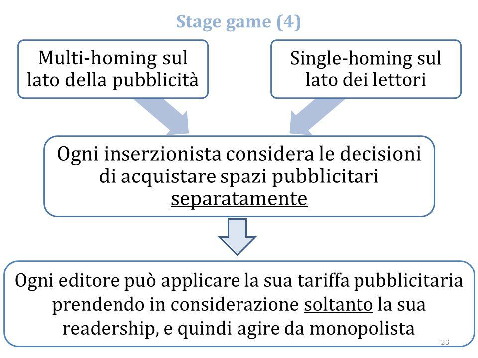 Stage game (4) Ogni inserzionista considera le decisioni di acquistare spazi pubblicitari separatamente.