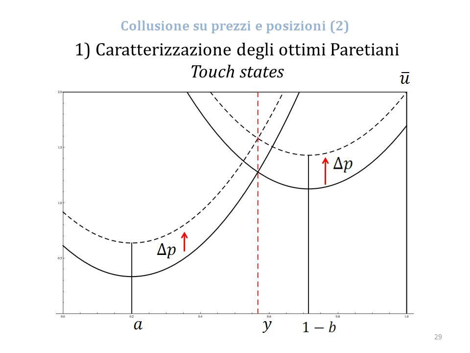 Collusione su prezzi e posizioni (2)