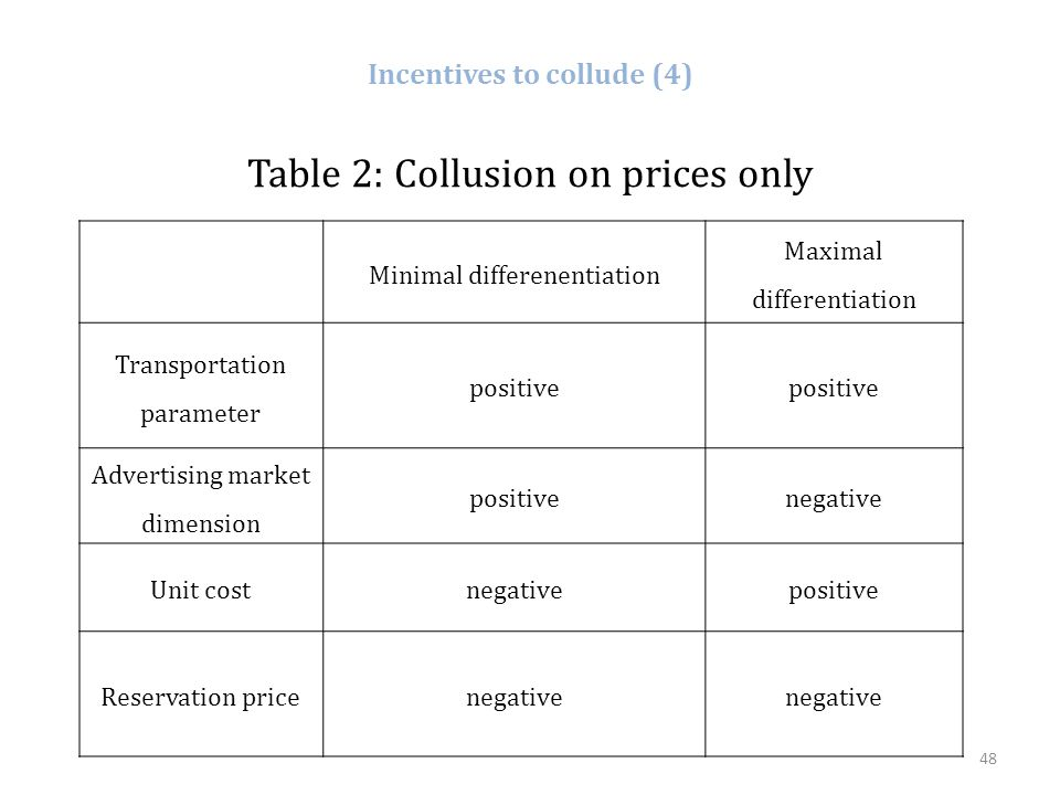 Incentives to collude (4)