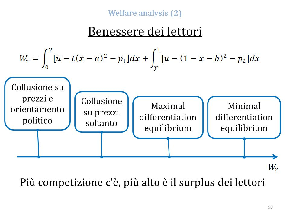 Welfare analysis (2) Benessere dei lettori. Collusione su prezzi e orientamento politico. Collusione su prezzi soltanto.