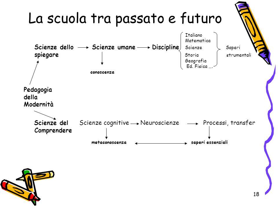 La scuola tra passato e futuro