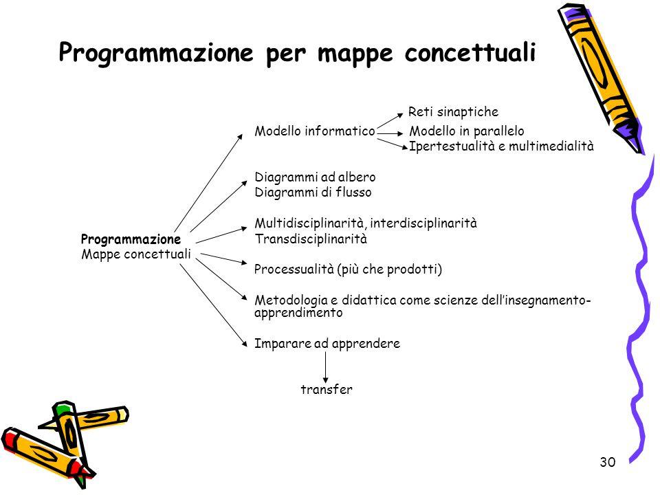 Programmazione per mappe concettuali