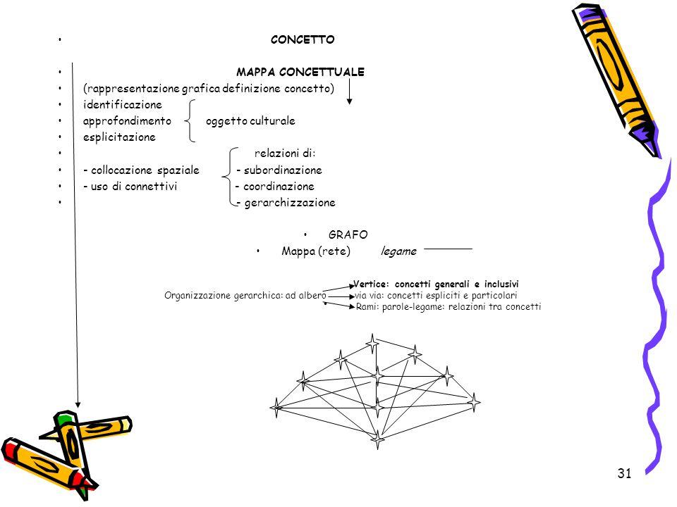 (rappresentazione grafica definizione concetto) identificazione