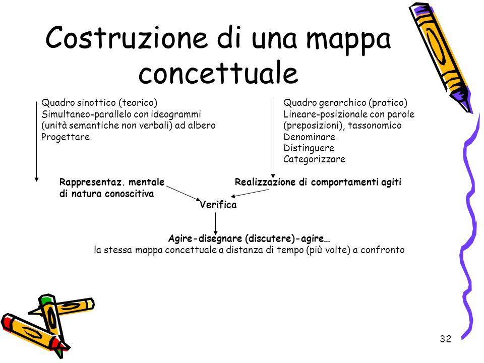 Costruzione di una mappa concettuale