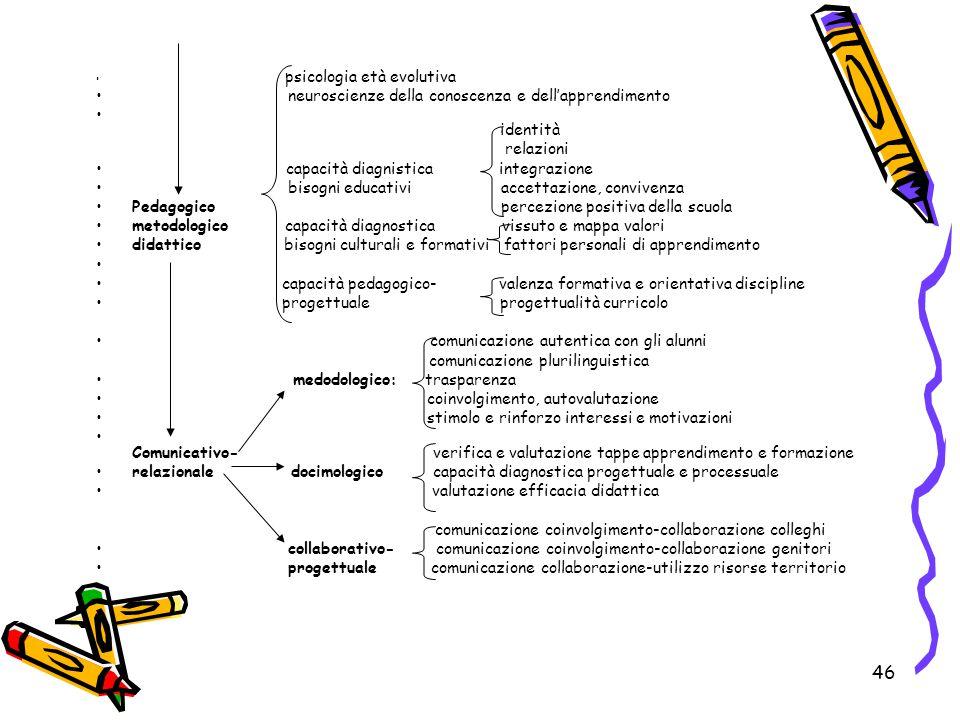 neuroscienze della conoscenza e dell'apprendimento identità relazioni