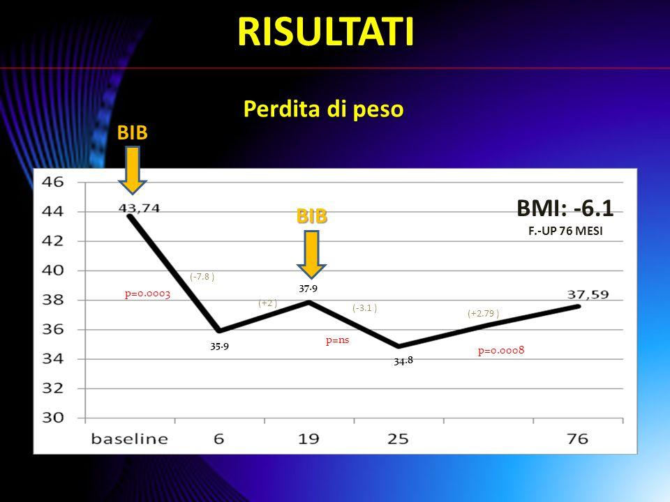 RISULTATI Perdita di peso BMI: -6.1 BIB BIB F.-UP 76 MESI p=0.0003