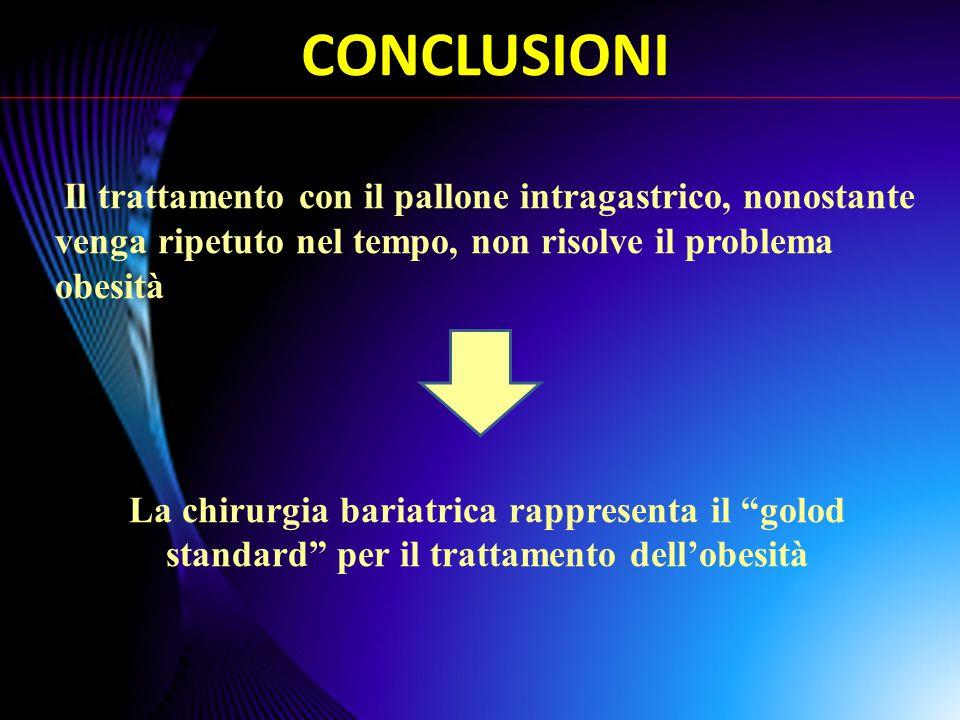 CONCLUSIONI Il trattamento con il pallone intragastrico, nonostante venga ripetuto nel tempo, non risolve il problema obesità.