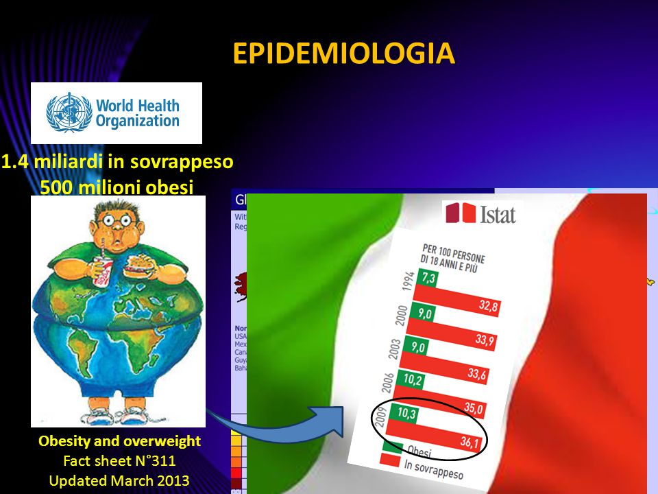 1.4 miliardi in sovrappeso Obesity and overweight