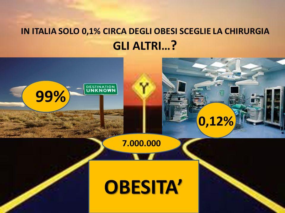 IN ITALIA SOLO 0,1% CIRCA DEGLI OBESI SCEGLIE LA CHIRURGIA