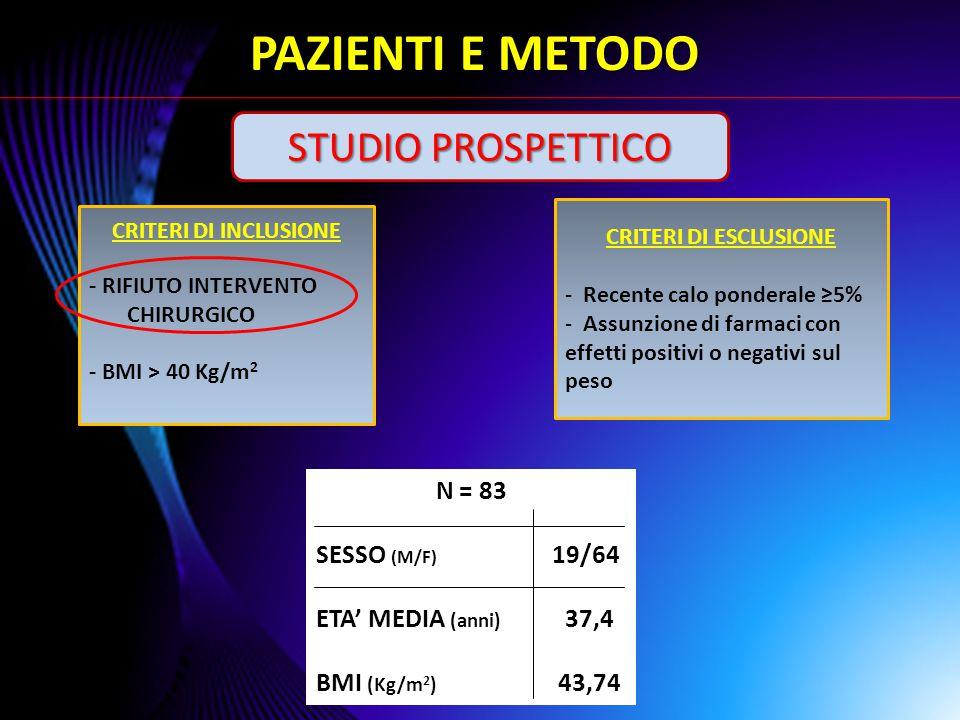 PAZIENTI E METODO STUDIO PROSPETTICO N = 83 SESSO (M/F) 19/64