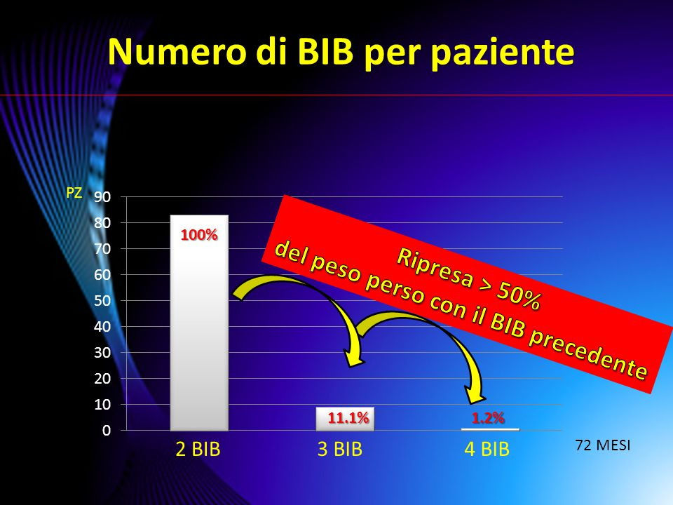del peso perso con il BIB precedente