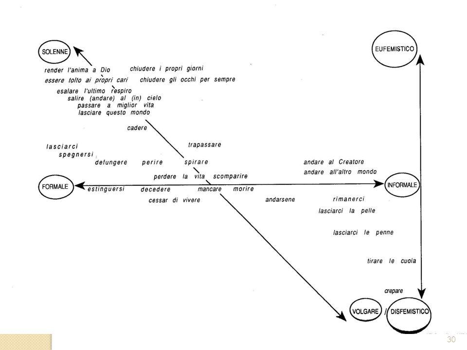 Varietà diafasiche legati soprattutto al destinatario del messaggio, e i sottocodici, legati invece all argomento del messaggio.