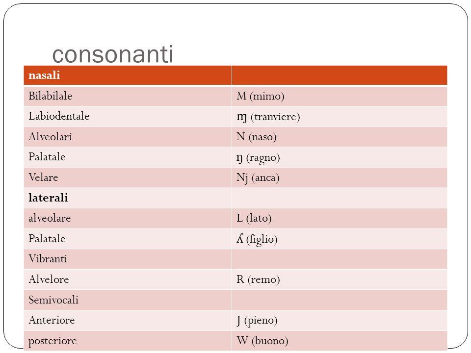 consonanti nasali Bilabilale M (mimo) Labiodentale ɱ (tranviere)