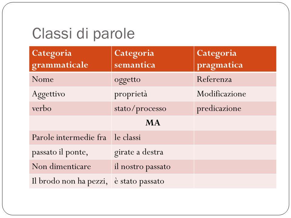 Classi di parole Categoria grammaticale Categoria semantica