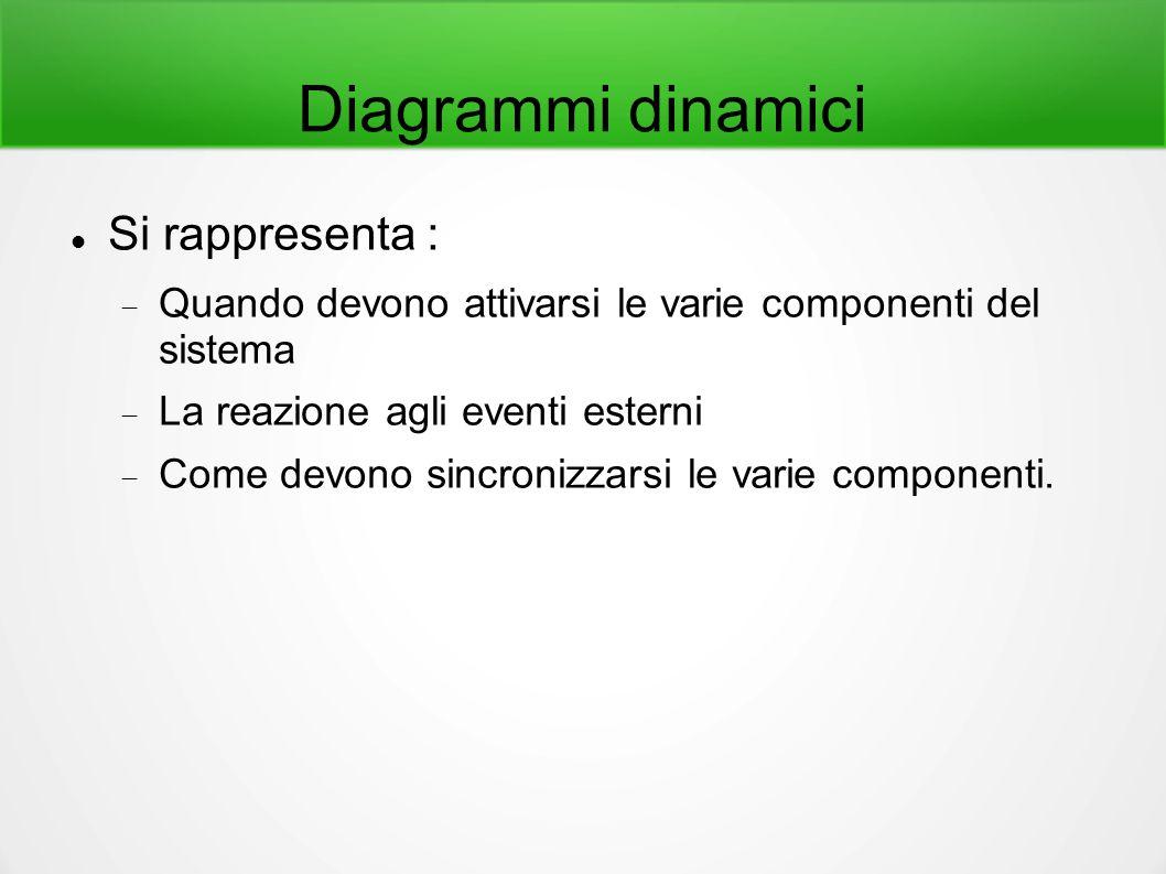 Diagrammi dinamici Si rappresenta :