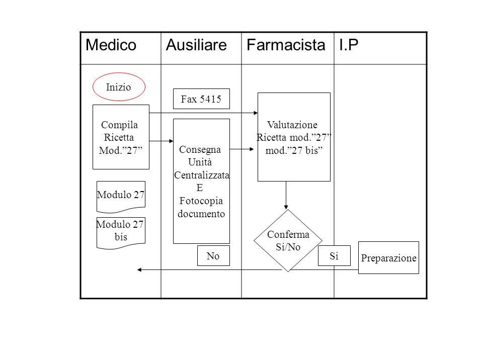 Medico Ausiliare Farmacista I.P Inizio Fax 5415 Valutazione