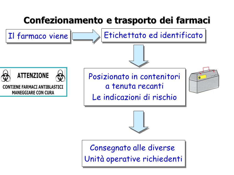 Confezionamento e trasporto dei farmaci