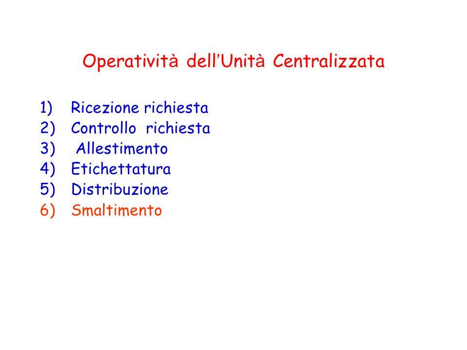 Operatività dell'Unità Centralizzata