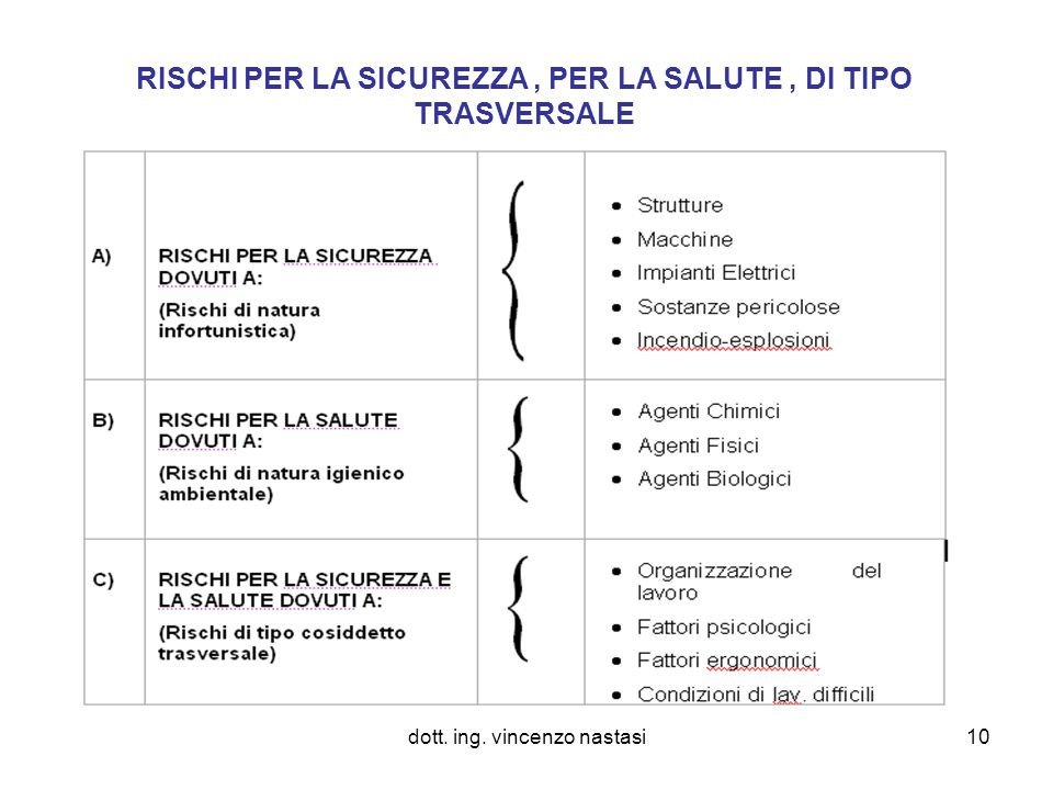 RISCHI PER LA SICUREZZA , PER LA SALUTE , DI TIPO TRASVERSALE