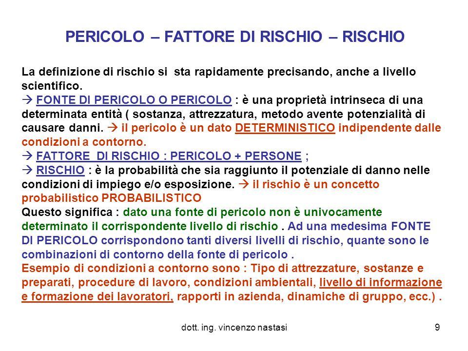 PERICOLO – FATTORE DI RISCHIO – RISCHIO