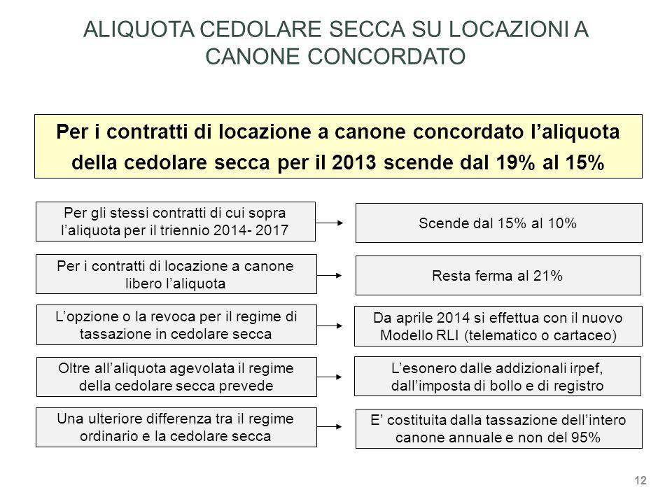 ALIQUOTA CEDOLARE SECCA SU LOCAZIONI A CANONE CONCORDATO