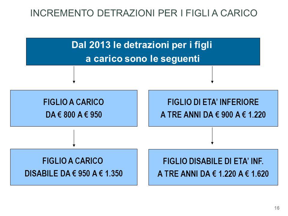 Dal 2013 le detrazioni per i figli a carico sono le seguenti