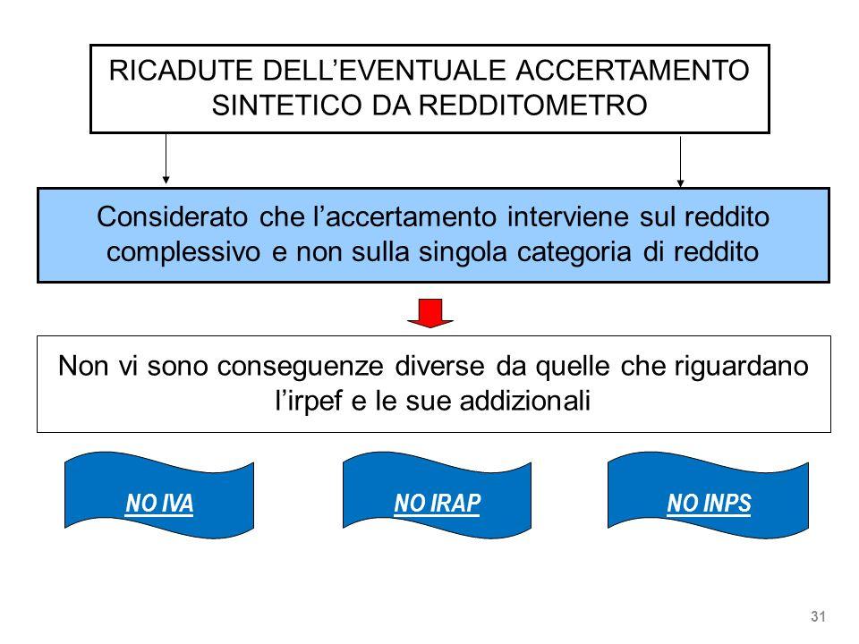 RICADUTE DELL'EVENTUALE ACCERTAMENTO SINTETICO DA REDDITOMETRO