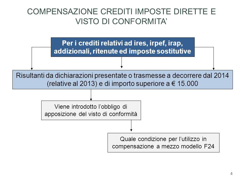 COMPENSAZIONE CREDITI IMPOSTE DIRETTE E VISTO DI CONFORMITA'