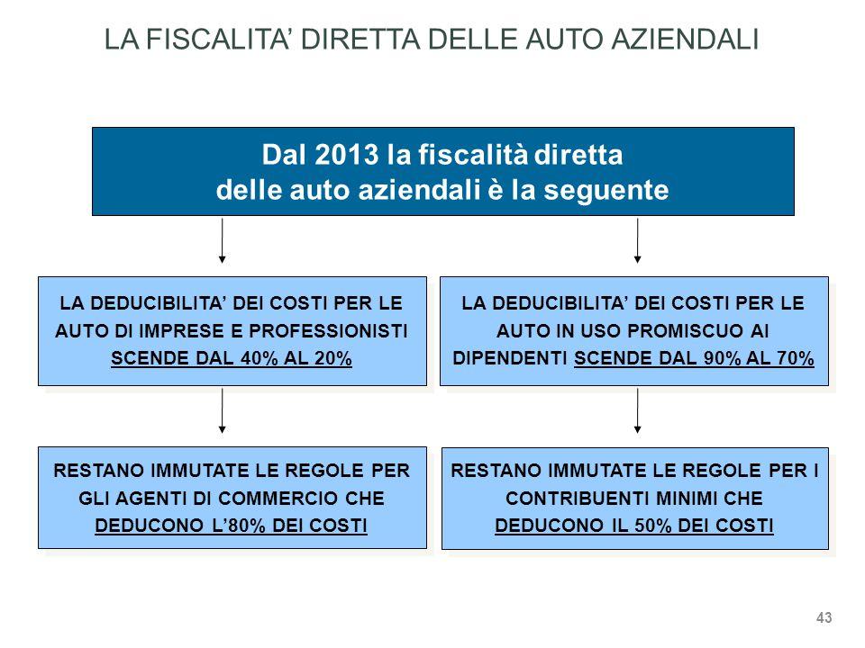 Dal 2013 la fiscalità diretta delle auto aziendali è la seguente