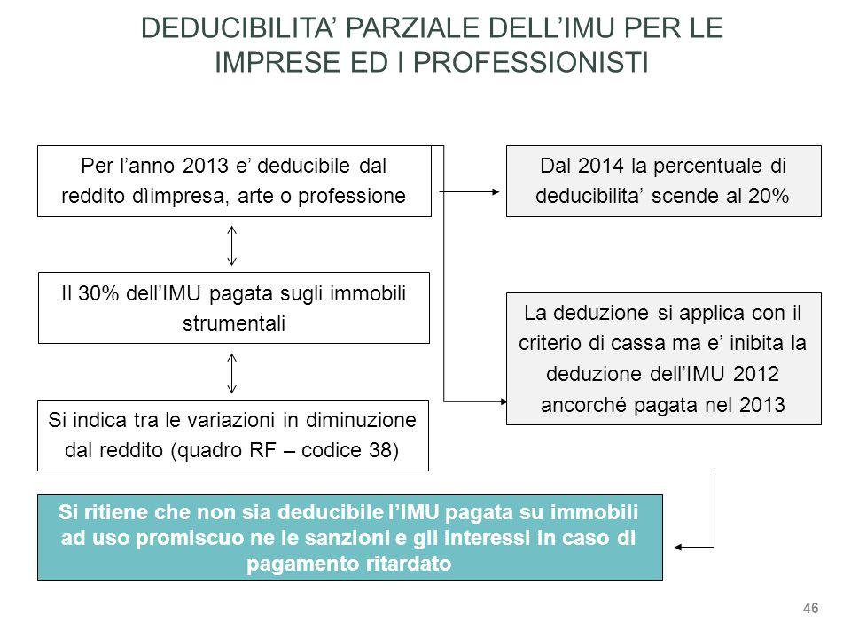 DEDUCIBILITA' PARZIALE DELL'IMU PER LE IMPRESE ED I PROFESSIONISTI