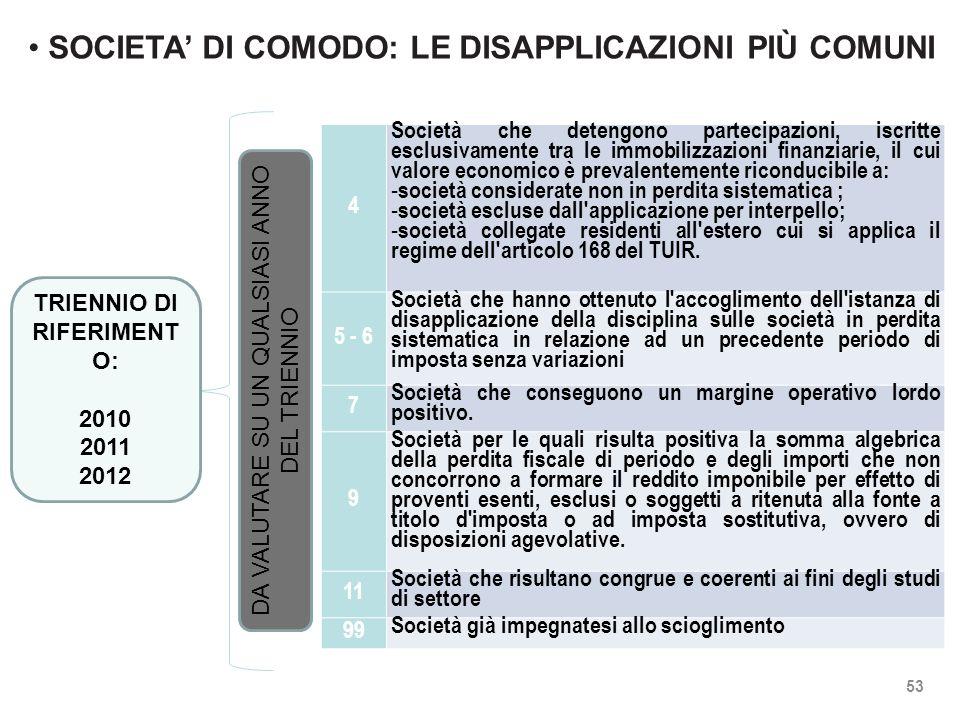 SOCIETA' DI COMODO: LE DISAPPLICAZIONI PIÙ COMUNI