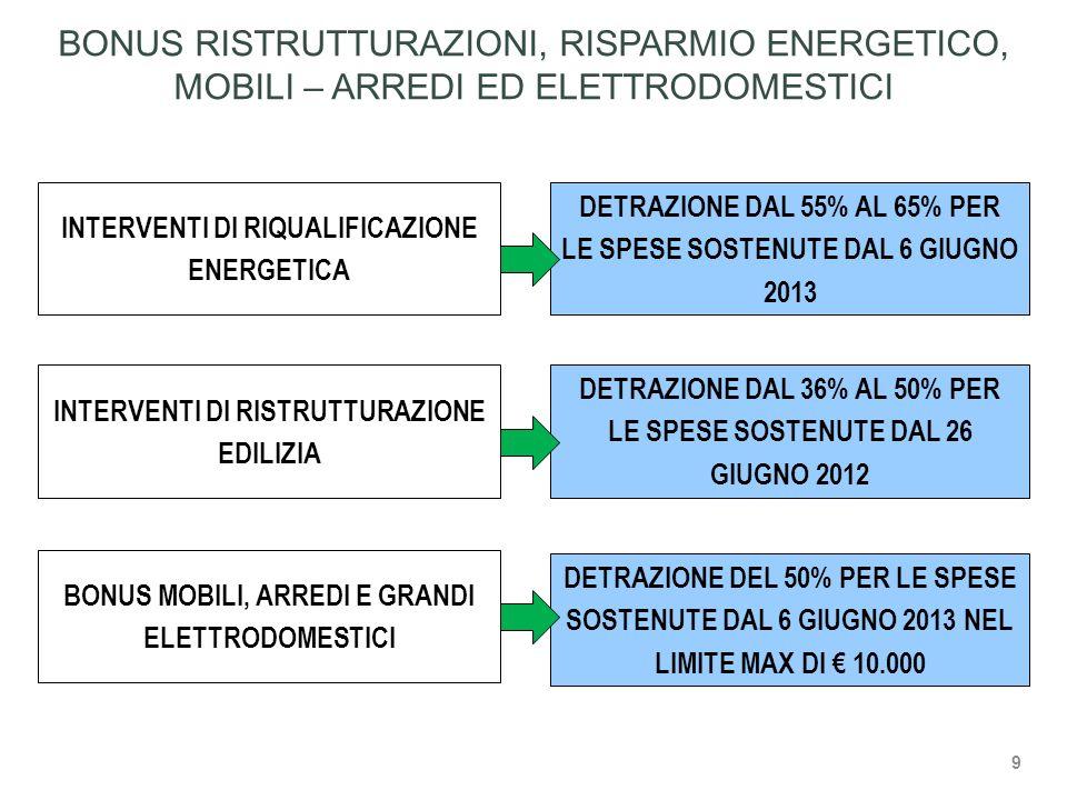 BONUS RISTRUTTURAZIONI, RISPARMIO ENERGETICO, MOBILI – ARREDI ED ELETTRODOMESTICI