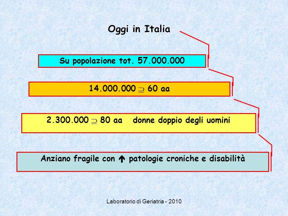 Oggi in Italia Su popolazione tot. 57.000.000 14.000.000  60 aa