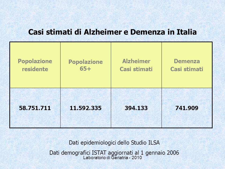 Casi stimati di Alzheimer e Demenza in Italia