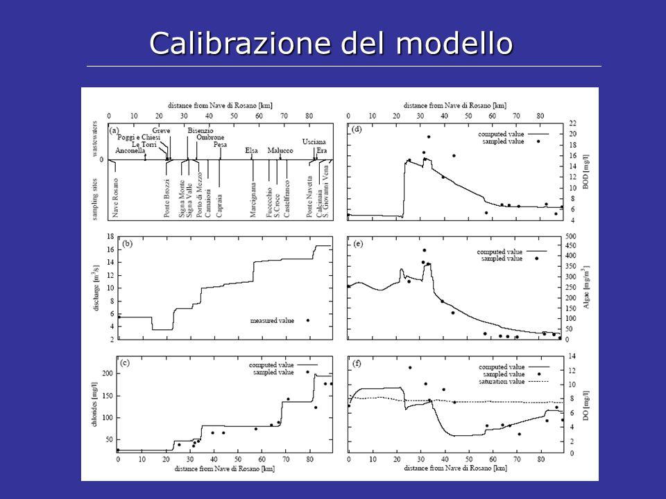 Calibrazione del modello
