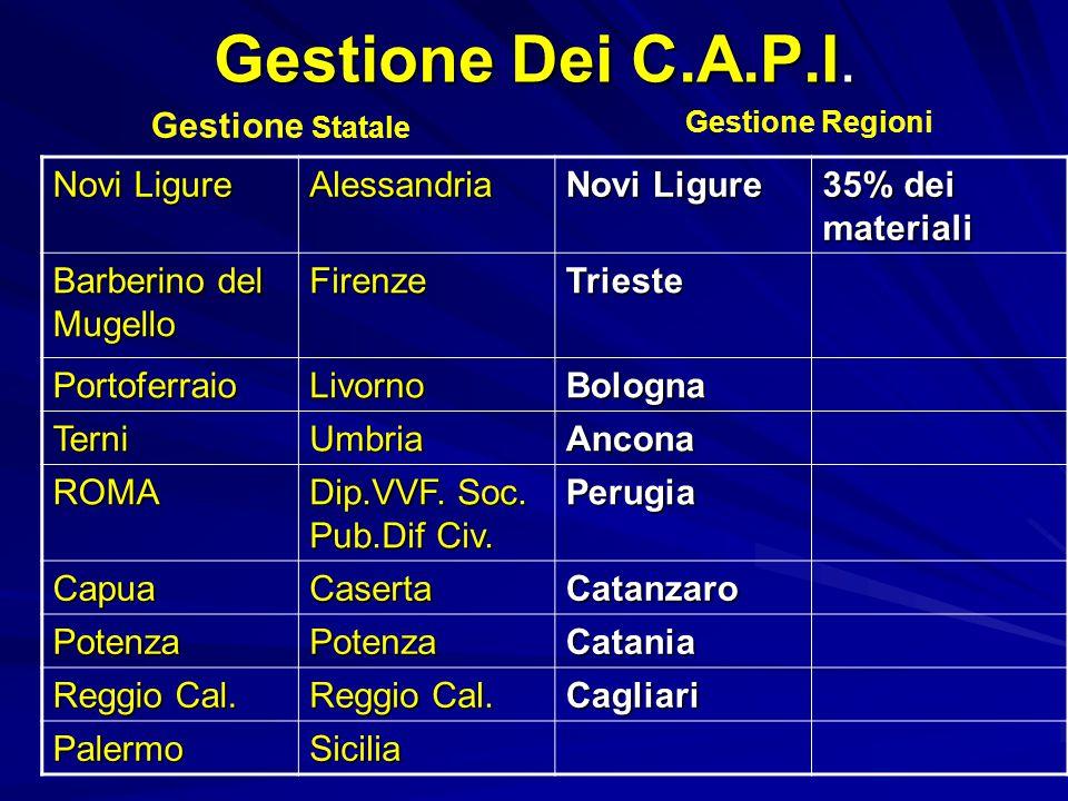 Gestione Dei C.A.P.I. Novi Ligure Alessandria 35% dei materiali