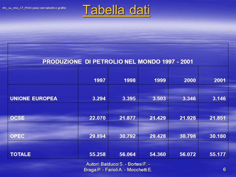 PRODUZIONE DI PETROLIO NEL MONDO 1997 - 2001