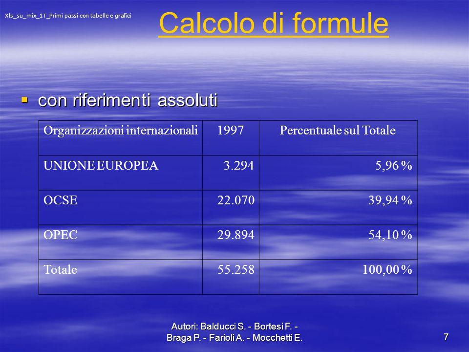 Percentuale sul Totale