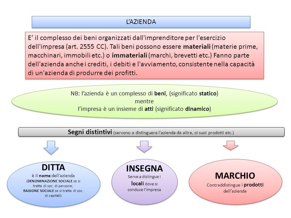 DITTA INSEGNA MARCHIO L'AZIENDA