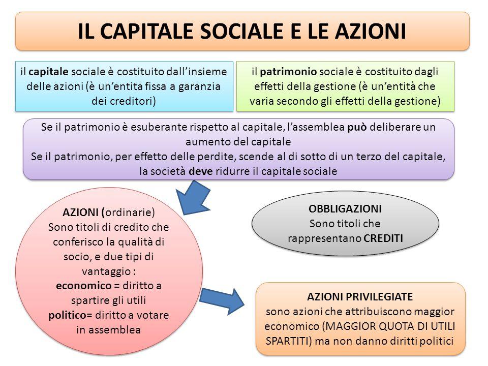 IL CAPITALE SOCIALE E LE AZIONI
