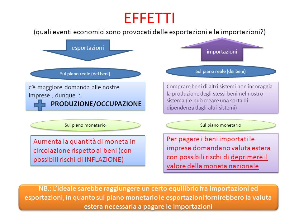 EFFETTI (quali eventi economici sono provocati dalle esportazioni e le importazioni )