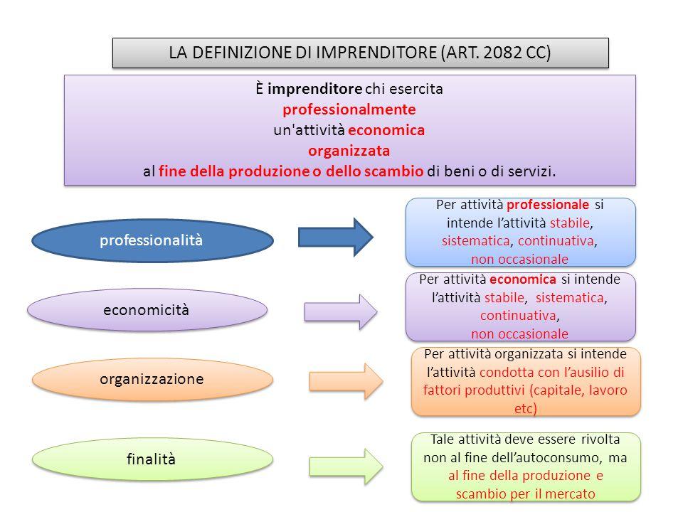 LA DEFINIZIONE DI IMPRENDITORE (ART. 2082 CC)