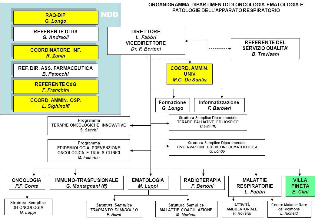 ORGANIGRAMMA DIPARTIMENTO DI ONCOLOGIA EMATOLOGIA E PATOLOGIE DELL'APPARATO RESPIRATORIO
