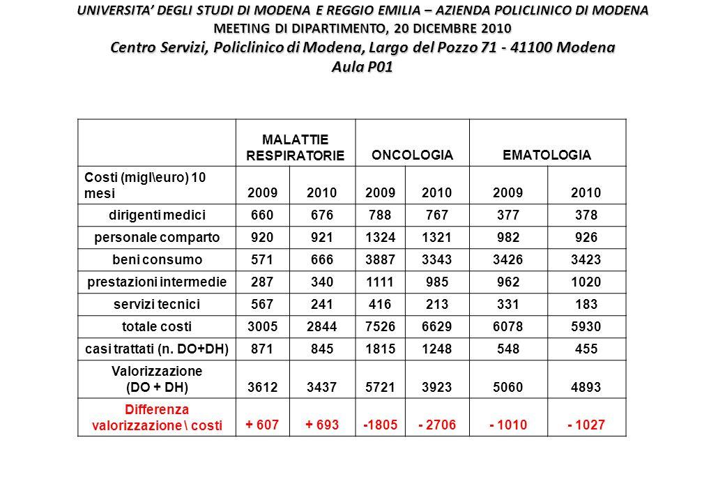 UNIVERSITA' DEGLI STUDI DI MODENA E REGGIO EMILIA – AZIENDA POLICLINICO DI MODENA