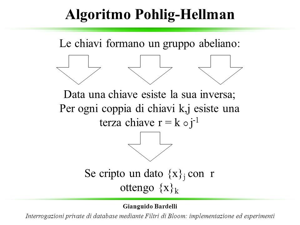 Algoritmo Pohlig-Hellman