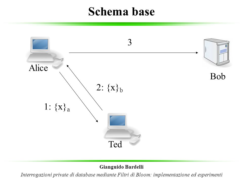 Schema base 3 Alice Bob 2: {x}b 1: {x}a Ted Gianguido Bardelli